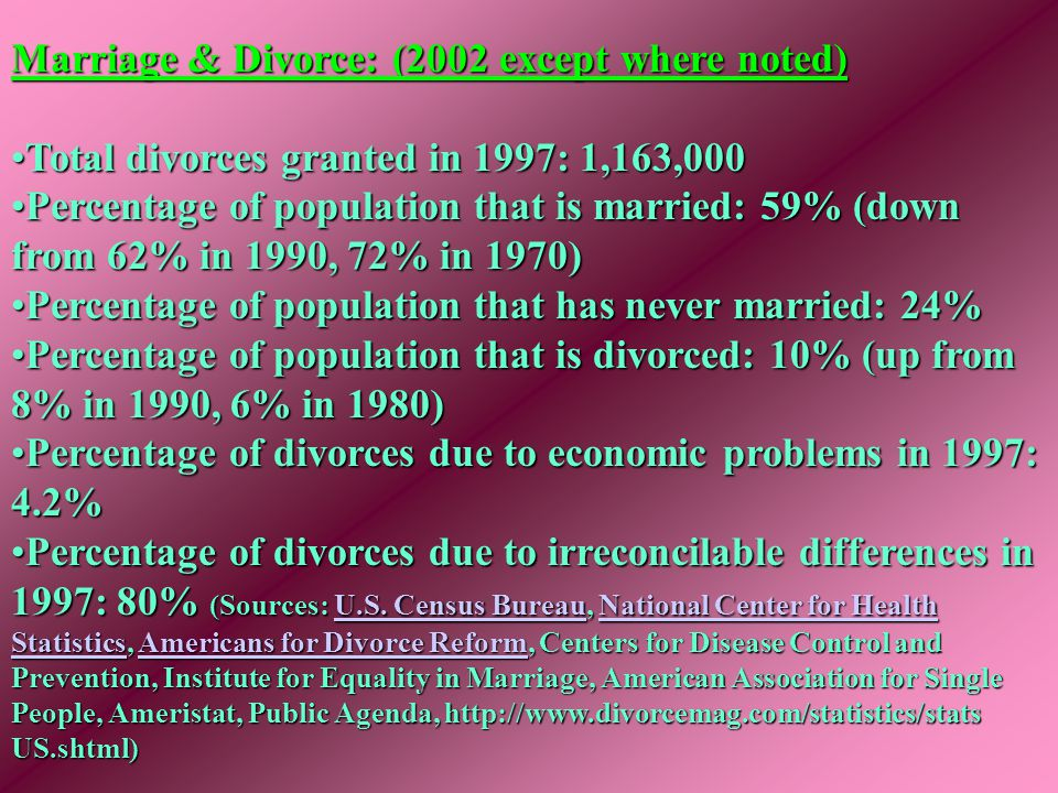 Marriage & Divorce: (2002 except where noted) Total divorces granted in 1997: 1,163,000Total divorces granted in 1997: 1,163,000 Percentage of populat