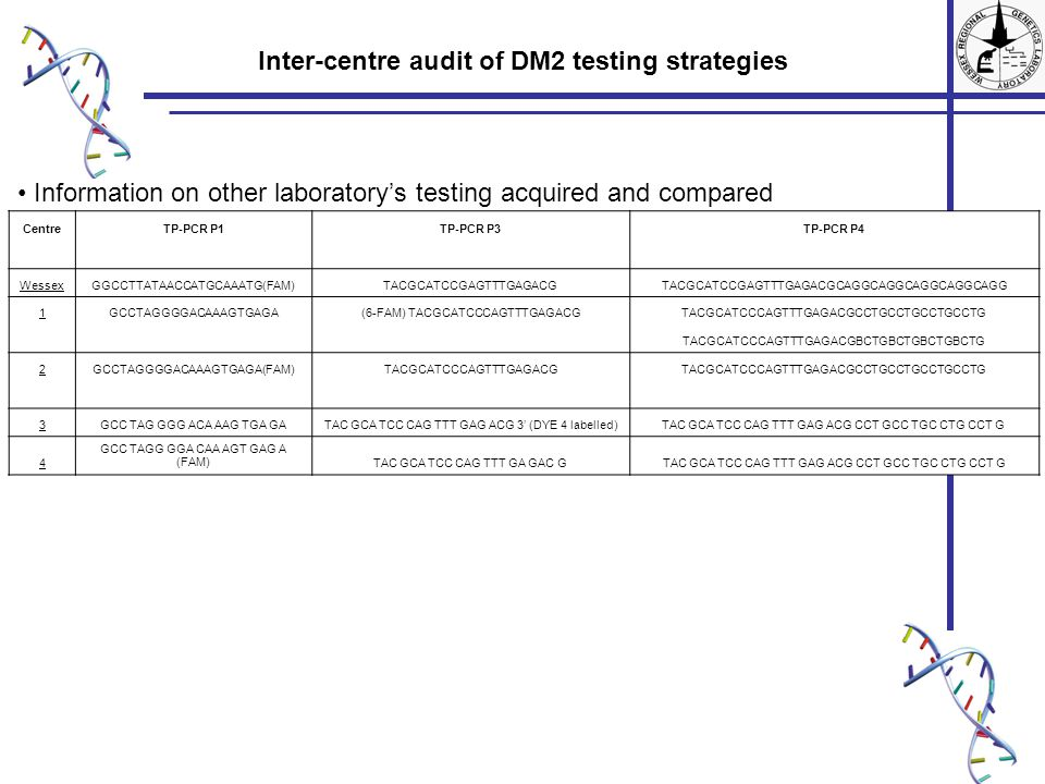 Inter-centre audit of DM2 testing strategies Information on other laboratory's testing acquired and compared CentreTP-PCR P1TP-PCR P3TP-PCR P4 WessexG
