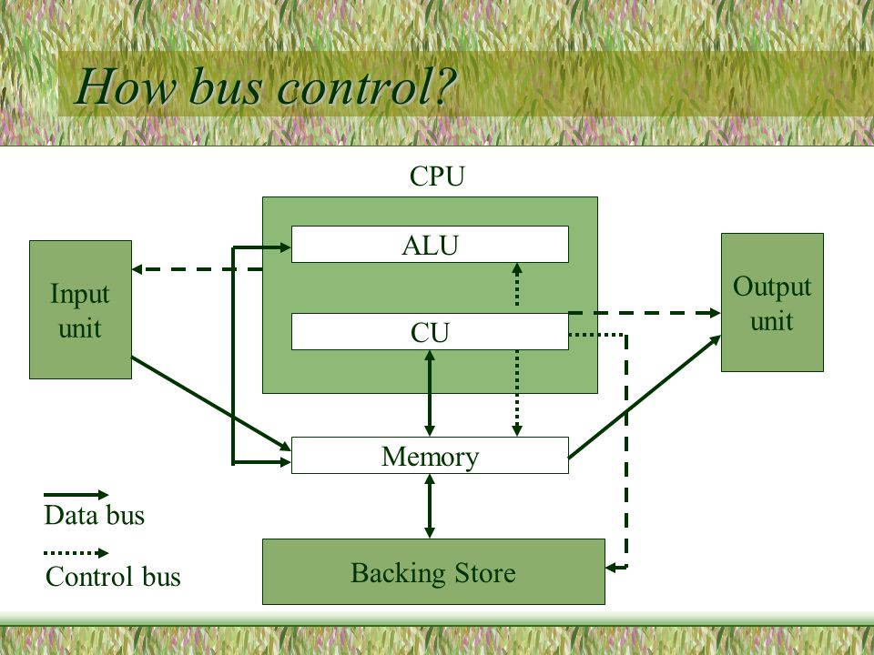How bus control Input unit Backing Store Output unit ALU CU Memory CPU Data bus Control bus