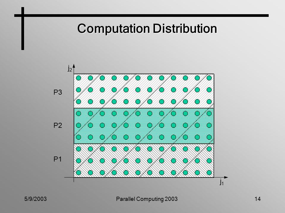 5/9/2003Parallel Computing 200314 Computation Distribution P3 P2 P1