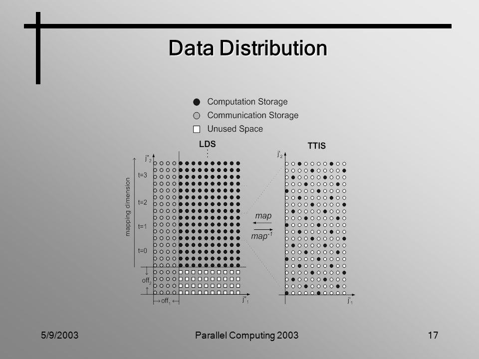 5/9/2003Parallel Computing 200317 Data Distribution