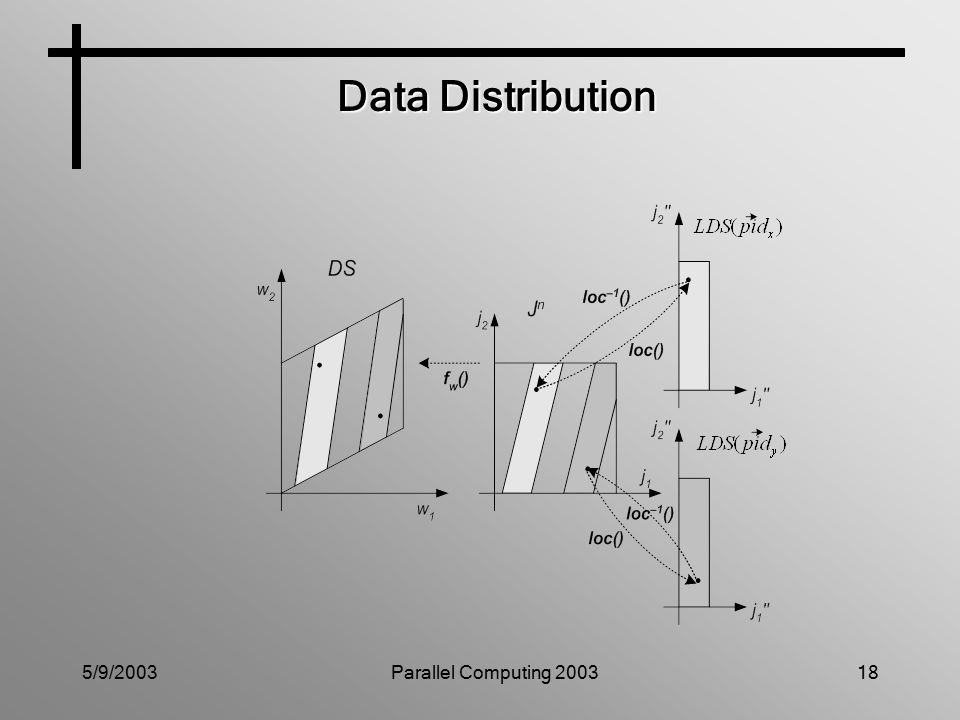 5/9/2003Parallel Computing 200318 Data Distribution