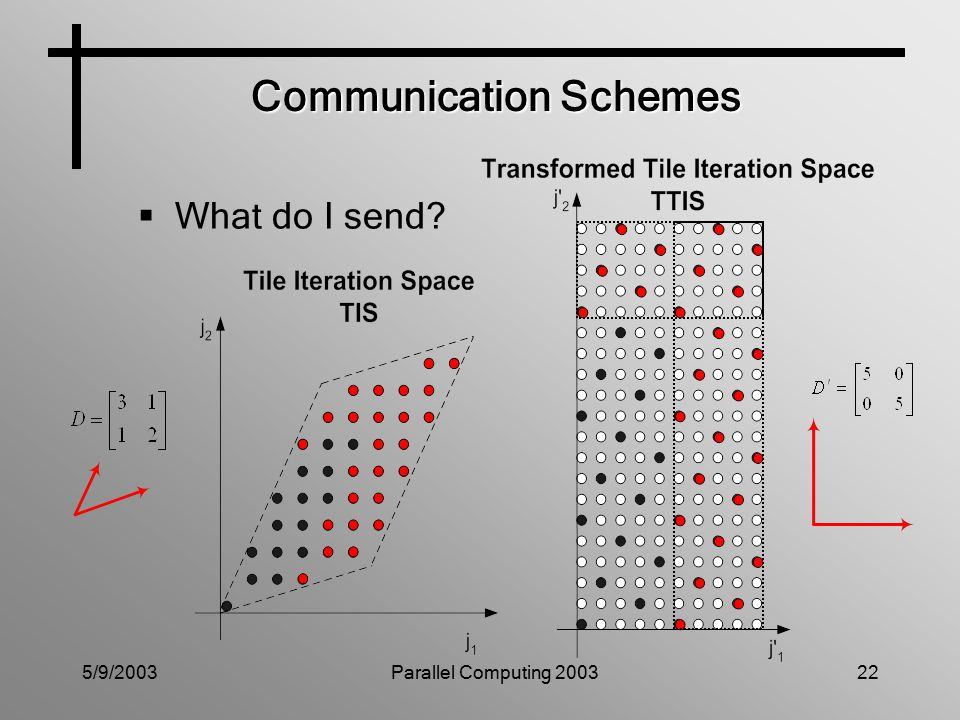 5/9/2003Parallel Computing 200322  What do I send Communication Schemes