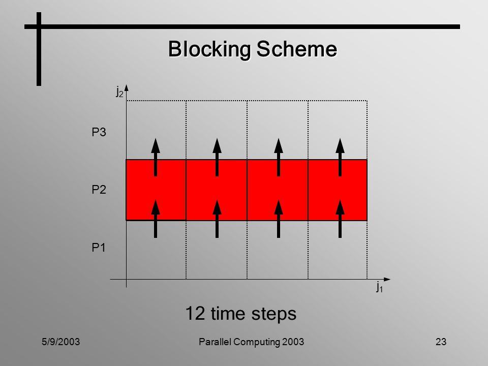 5/9/2003Parallel Computing 200323 Blocking Scheme P3 P2 P1 j1j1 j2j2 12 time steps