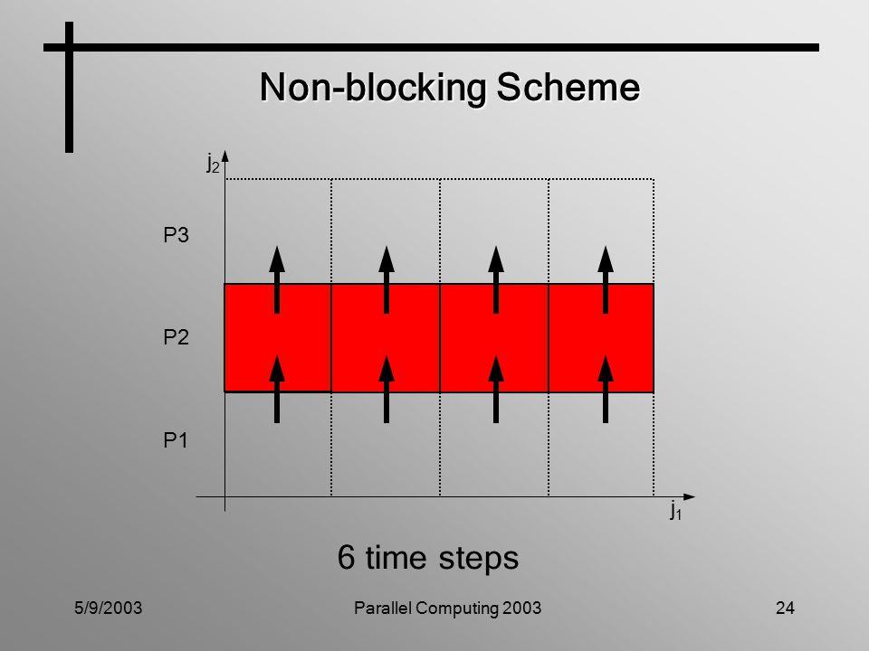 5/9/2003Parallel Computing 200324 Non-blocking Scheme P3 P2 P1 j1j1 j2j2 6 time steps