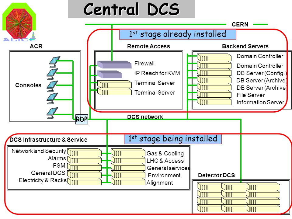 3 Central DCS Firewall Terminal Server IP Reach for KVM Domain Controller DB Server (Config.) DB Server (Archive) File Server Network and Security FSM Alarms General DCS Electricity & Racks Gas & Cooling Environment General services LHC & Access Alignment Information Server CERN Consoles Remote AccessBackend Servers DCS Infrastructure & Service Detector DCS DB Server (Archive) DCS network 1 st stage already installed 1 st stage being installed ACR RDP