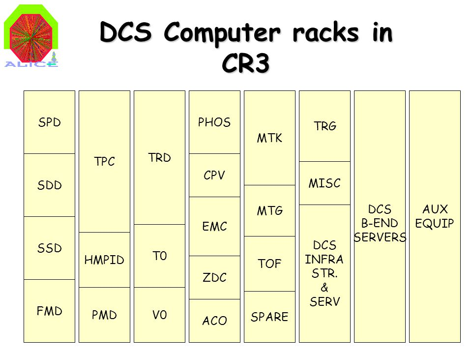 5 Operator Node - ON Worker Node - WN Front-End Dev - FED TPC: 11 PC's + 4 spare slots EX: Rack Z02 details Operator Node HV LV TMON PULSER LASER D-VELOCITY FED SPARE FED network switch Operator Node HV + LV USB-CAN I/F ethernet CANbus HMPID 3 PC's + 2 spare slots 2U Intel P4 Dual core CPU, 3GHz