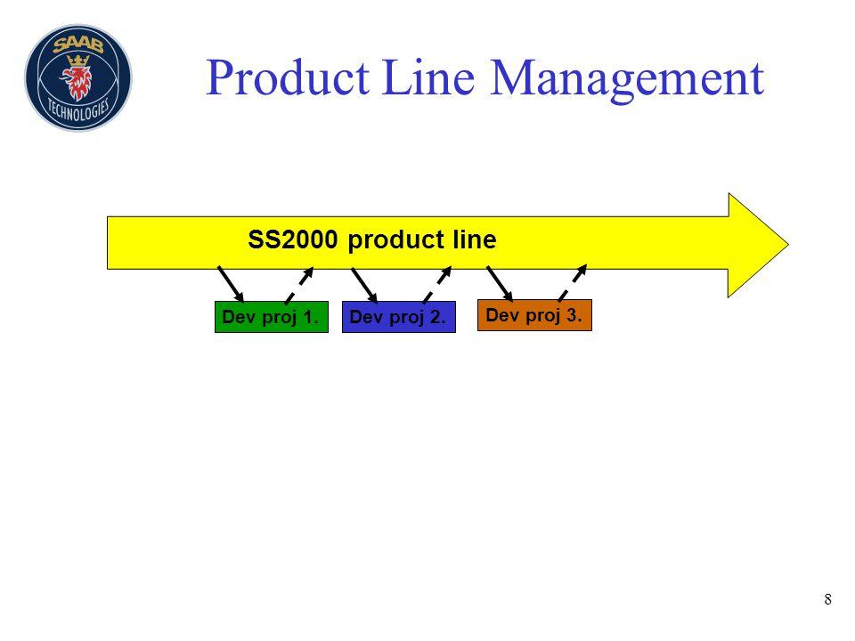 8 Product Line Management Dev proj 1. Dev proj 2. SS2000 product line Dev proj 3.