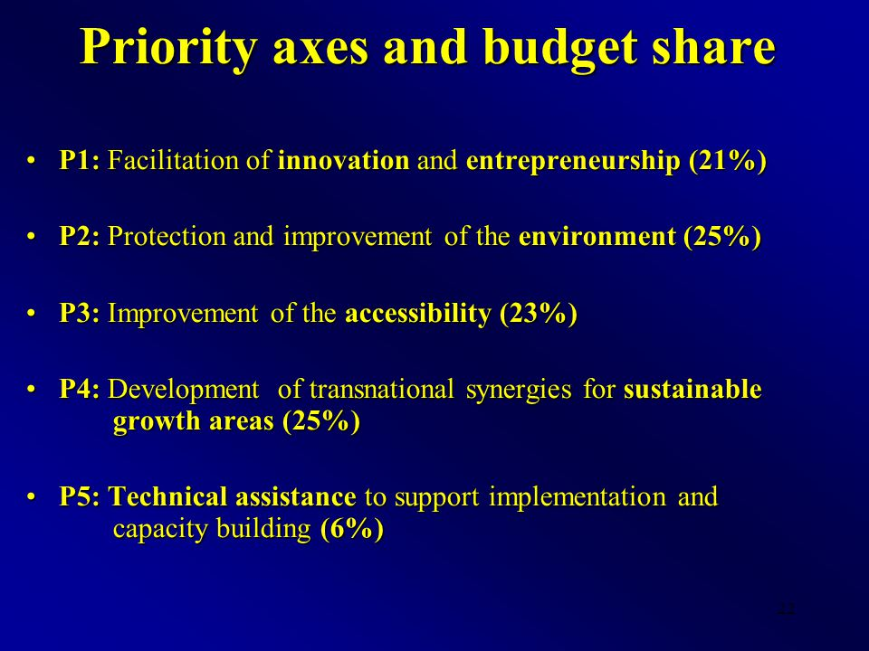 22 Priority axes and budget share P1: Facilitation of innovation and entrepreneurship (21%)P1: Facilitation of innovation and entrepreneurship (21%) P