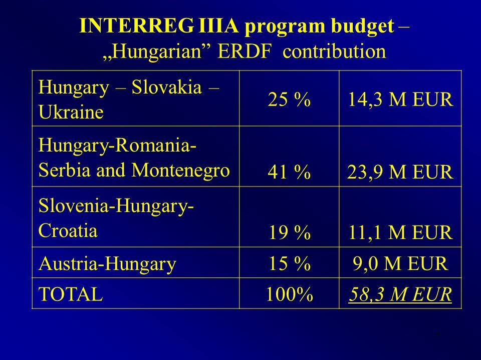 "7 INTERREG IIIA program budget – ""Hungarian ERDF contribution Hungary – Slovakia – Ukraine 25 %14,3 M EUR Hungary-Romania- Serbia and Montenegro 41 %23,9 M EUR Slovenia-Hungary- Croatia 19 %11,1 M EUR Austria-Hungary15 %9,0 M EUR TOTAL100%58,3 M EUR"
