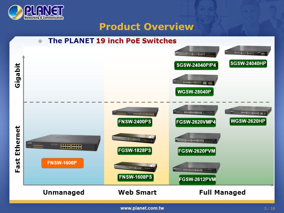 5 / 18 Product Overview 19 inch PoE Switches  The PLANET 19 inch PoE Switches Web SmartFull ManagedUnmanaged Fast Ethernet Gigabit FNSW-1600P SGSW-24040HP FGSW-2620VMP4 FGSW-2620PVM FGSW-2612PVM WGSW-2620HP FNSW-1608PS FGSW-1828PS FNSW-2400PS WGSW-28040P SGSW-24040P/P4