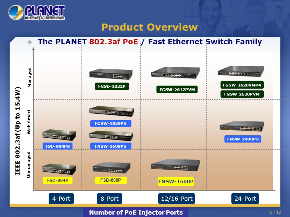 6 / 18 Product Overview  The PLANET 802.3af PoE / Fast Ethernet Switch Family IEEE 802.3af (Up to 15.4W) Number of PoE Injector Ports 4-Port8-Port12/16-Port24-Port Unmanaged Web Smart Managed FGSW-2620PVM FGSW-2620VMP4 FGSW-2612PVM FNSW-1608PS FGSW-1828PS FNSW-2400PS FNSW-1600P FSD-804P FGSD-1022P FSD-804PS FSD-808P