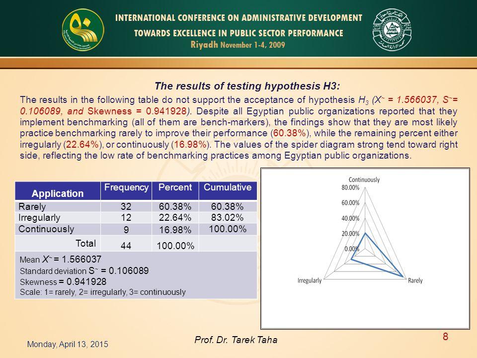 Monday, April 13, 2015 8 Prof. Dr.