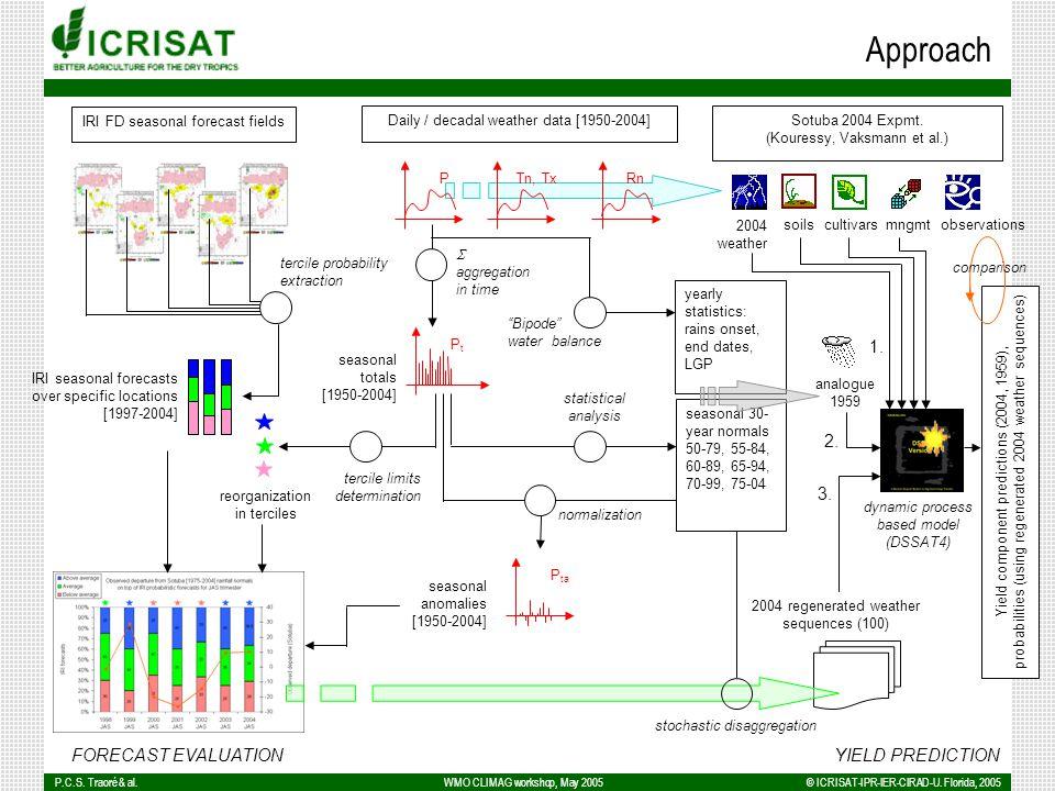 P.C.S.Traoré & al.© ICRISAT-IPR-IER-CIRAD-U.