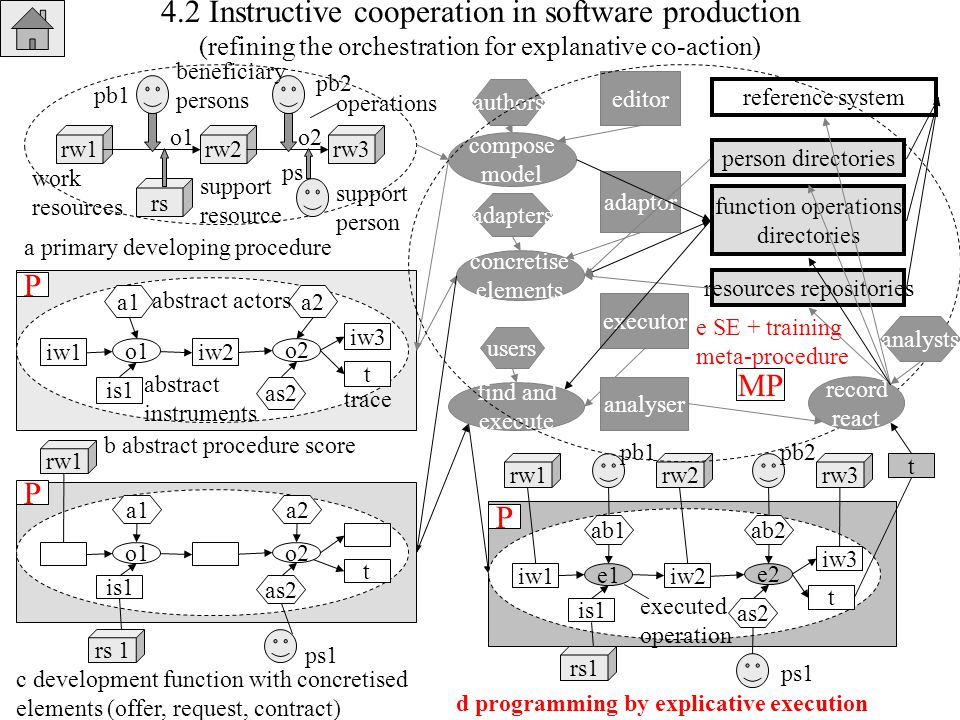4.2 Instructive cooperation in software production (refining the orchestration for explanative co-action) rw2rw1rw3 o1o2 pb2 pb1 rs ps work resources