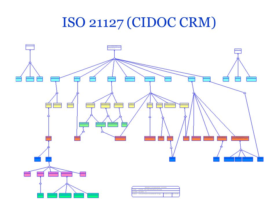 ISO 21127 (CIDOC CRM)