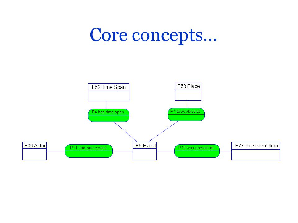 Core concepts… E39 Actor P11 had participant E77 Persistent Item P12 was present at E52 Time Span P4 has time span E53 Place P7 took place at E5 Event