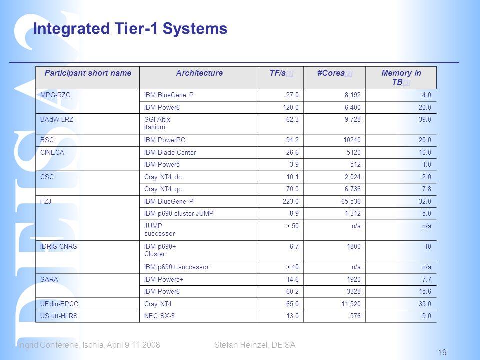 Ingrid Conferene, Ischia, April 9-11 2008 19 Stefan Heinzel, DEISA Integrated Tier-1 Systems Participant short nameArchitectureTF/s [1] [1] #Cores [2] [2] Memory in TB [3] [3] MPG-RZGIBM BlueGene P27.08,1924.0 IBM Power6120.06,40020.0 BAdW-LRZSGI-Altix Itanium 62.39,72839.0 BSCIBM PowerPC94.21024020.0 CINECAIBM Blade Center26.6512010.0 IBM Power53.95121.0 CSCCray XT4 dc10.12,0242.0 Cray XT4 qc70.06,7367.8 FZJIBM BlueGene P223.065,53632.0 IBM p690 cluster JUMP8.91,3125.0 JUMP successor > 50n/a IDRIS-CNRSIBM p690+ Cluster 6.7180010 IBM p690+ successor> 40n/a SARAIBM Power5+14.619207.7 IBM Power660.2332815.6 UEdin-EPCCCray XT465.011,52035.0 UStutt-HLRSNEC SX-813.05769.0