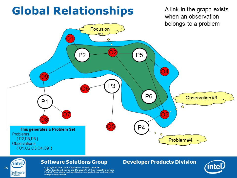 15 Software Solutions Group Developer Products Division Copyright © 2009, Intel Corporation. All rights reserved. *Other brands and names are the prop