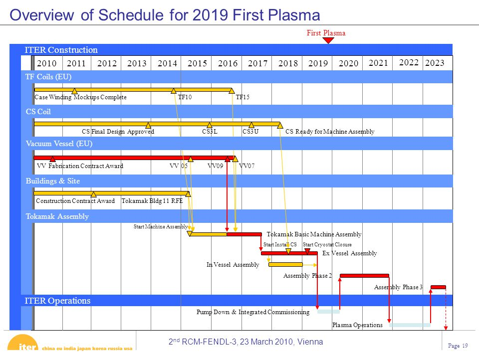 2 nd RCM-FENDL-3, 23 March 2010, Vienna Page 19 Overview of Schedule for 2019 First Plasma First Plasma 20102011201220132014201520162017201820192020 I