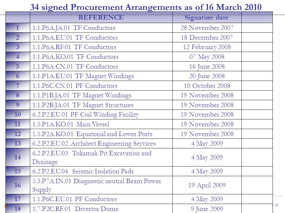 2 nd RCM-FENDL-3, 23 March 2010, Vienna Page 20 34 signed Procurement Arrangements as of 16 March 2010 REFERENCESignature date 11.1.P6A.JA.01 TF Conductors28 November 2007 21.1.P6A.EU.01 TF Conductors18 December 2007 31.1.P6A.RF.01 TF Conductors12 February 2008 41.1.P6A.KO.01 TF Conductors07 May 2008 51.1.P6A.CN.01 TF Conductors16 June 2008 61.1.P1A.EU.01 TF Magnet Windings20 June 2008 71.1.P6C.CN.01 PF Conductors10 October 2008 81.1.P1B.JA.01 TF Magnet Windings19 November 2008 91.1.P2B.JA.01 TF Magnet Structures19 November 2008 106.2.P2.EU.01 PF Coil Winding Facility19 November 2008 111.5.P1A.KO.01 Main Vessel19 November 2008 121.5.P2A.KO.01 Equatorial and Lower Ports19 November 2008 136.2.P2.EU.02 Architect Engineering Services4 May 2009 14 6.2.P2.EU.03 Tokamak Pit Excavation and Drainage 4 May 2009 156.2.P2.EU.04 Seismic Isolation Pads4 May 2009 16 5.3.P7A.IN.01 Diagnostic neutral Beam Power Supply 19 April 2009 171.1.P6C.EU.01 PF Conductors4 May 2009 181.7.P2C.RF.01 Divertor Dome9 June 2009