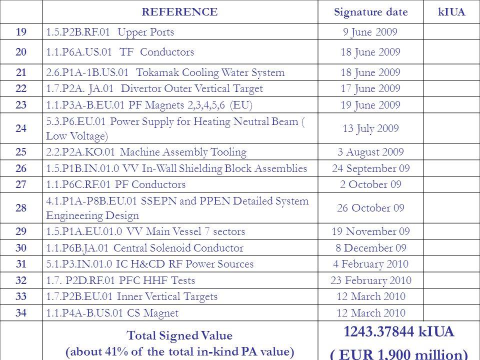 2 nd RCM-FENDL-3, 23 March 2010, Vienna Page 21 REFERENCESignature datekIUA 191.5.P2B.RF.01 Upper Ports9 June 2009 201.1.P6A.US.01 TF Conductors18 Jun