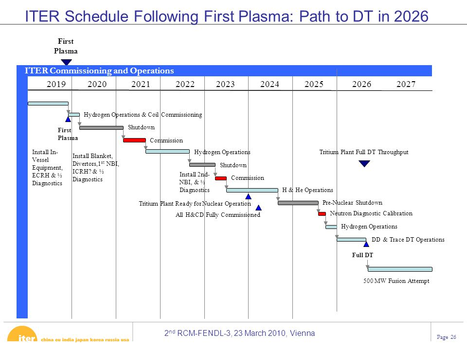 2 nd RCM-FENDL-3, 23 March 2010, Vienna Page 26 ITER Schedule Following First Plasma: Path to DT in 2026 2019202020212022202320242025 First Plasma ITE