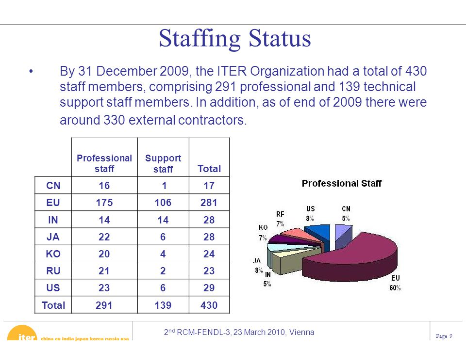 2 nd RCM-FENDL-3, 23 March 2010, Vienna Page 9 Staffing Status By 31 December 2009, the ITER Organization had a total of 430 staff members, comprising 291 professional and 139 technical support staff members.