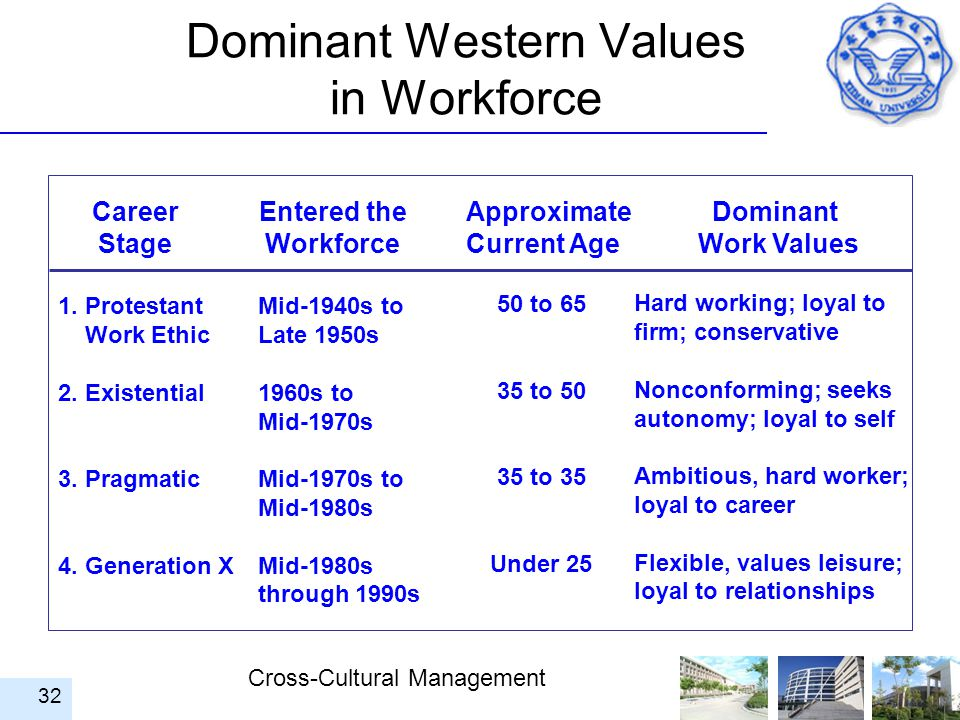 Cross-Cultural Management 32 Dominant Western Values in Workforce Career Stage Entered the Workforce Approximate Current Age Dominant Work Values 1. P
