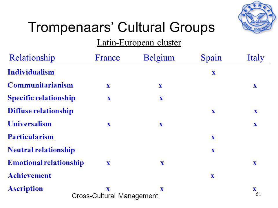 Cross-Cultural Management 61 Trompenaars' Cultural Groups Latin-European cluster Relationship France Belgium Spain Italy Individualism x Communitarian