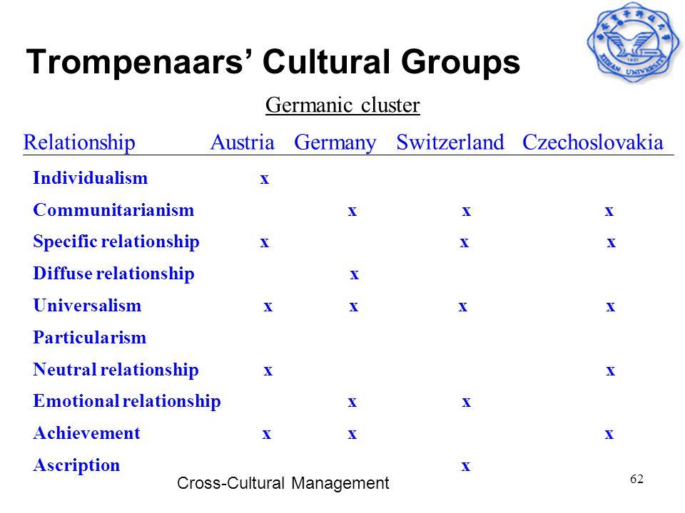 Cross-Cultural Management 62 Trompenaars' Cultural Groups Germanic cluster Relationship Austria Germany Switzerland Czechoslovakia Individualism x Com