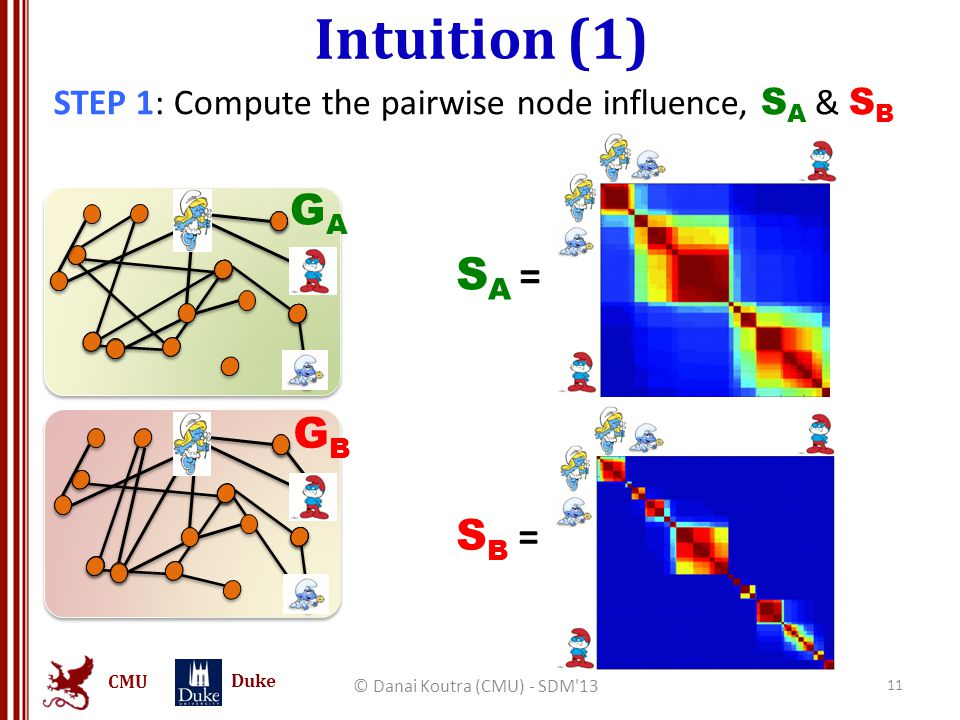 CMU Duke Intuition (1) STEP 1: Compute the pairwise node influence, S A & S B © Danai Koutra (CMU) - SDM 13 11 GAGA GBGB SA =SA = S B =