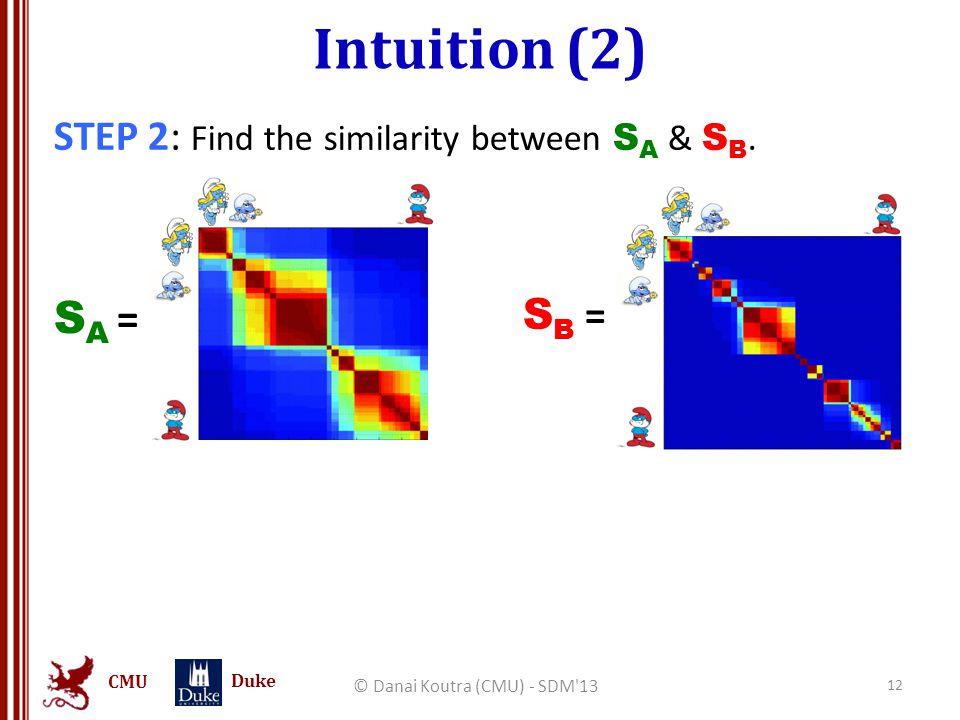 CMU Duke Intuition (2) STEP 2: Find the similarity between S A & S B. © Danai Koutra (CMU) - SDM'13 12 SA =SA = S B =
