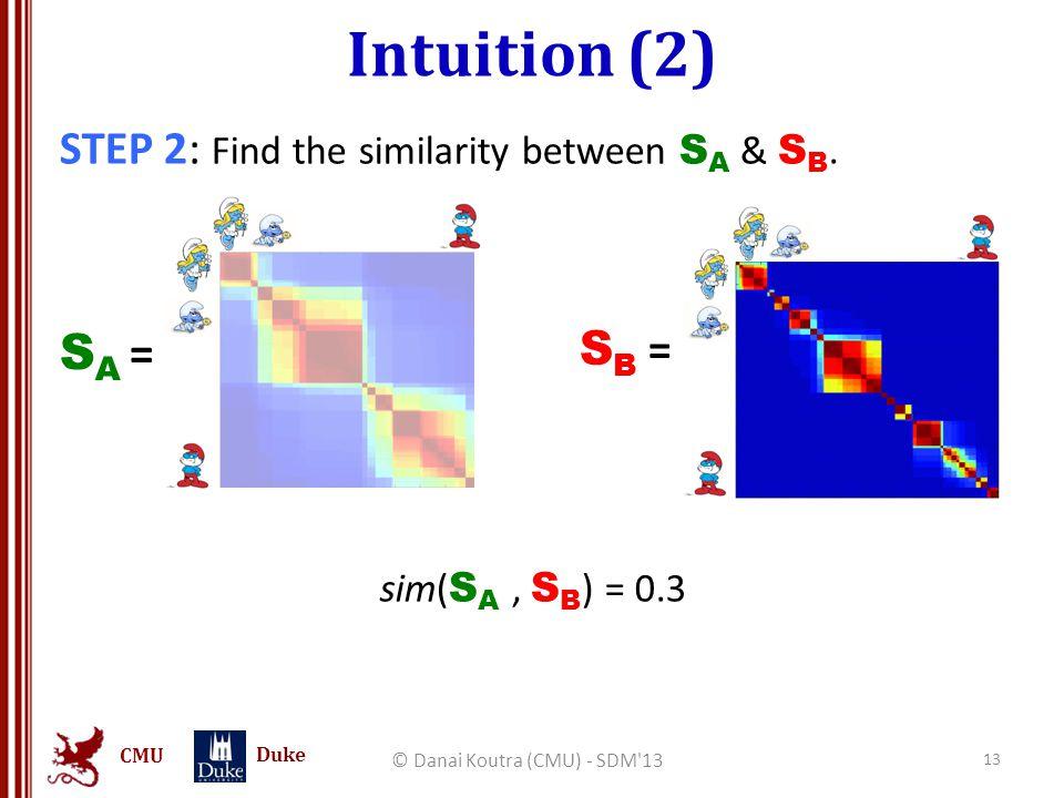 CMU Duke Intuition (2) STEP 2: Find the similarity between S A & S B. sim( S A, S B ) = 0.3 © Danai Koutra (CMU) - SDM'13 13 S B = SA =SA =