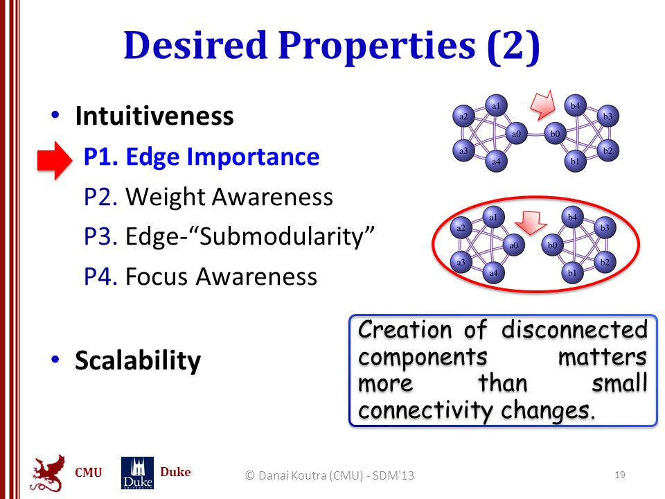 CMU Duke Desired Properties (2) © Danai Koutra (CMU) - SDM 13 19 Intuitiveness P1.