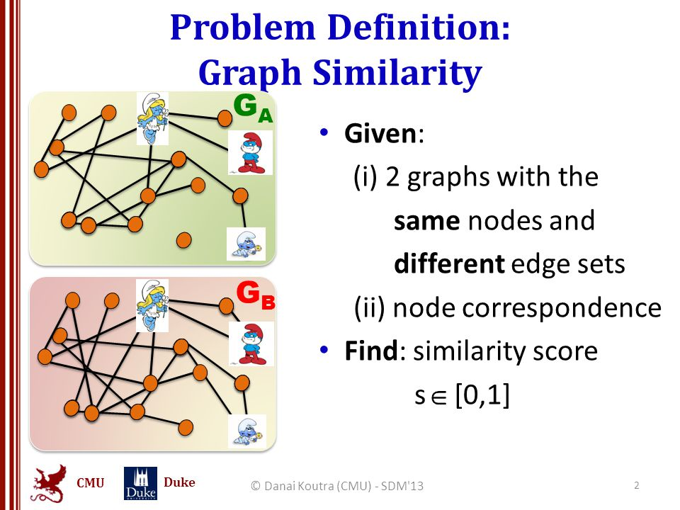 CMU Duke Problem Definition: Graph Similarity Given: (a) 2 graphs with the same nodes and different edge sets (b) node correspondence Find: similarity score, s [0,1] © Danai Koutra (CMU) - SDM 13 3 GAGA GBGB