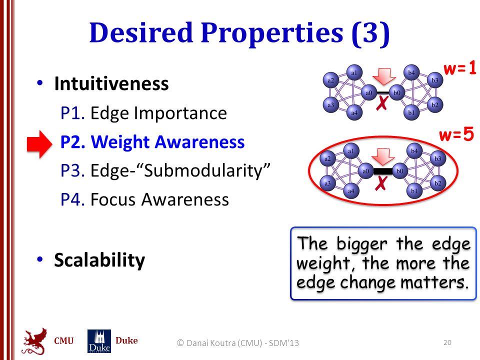 "CMU Duke Desired Properties (3) © Danai Koutra (CMU) - SDM'13 20 Intuitiveness P1. Edge Importance P2. Weight Awareness P3. Edge-""Submodularity"" P4. F"