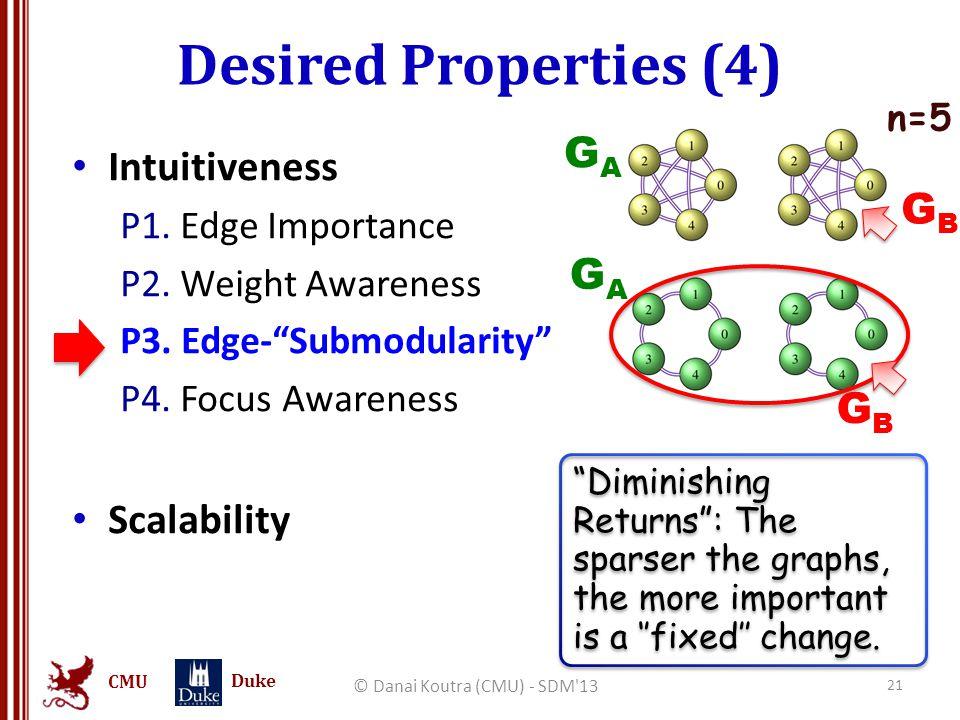 "CMU Duke Desired Properties (4) © Danai Koutra (CMU) - SDM'13 21 Intuitiveness P1. Edge Importance P2. Weight Awareness P3. Edge-""Submodularity"" P4. F"
