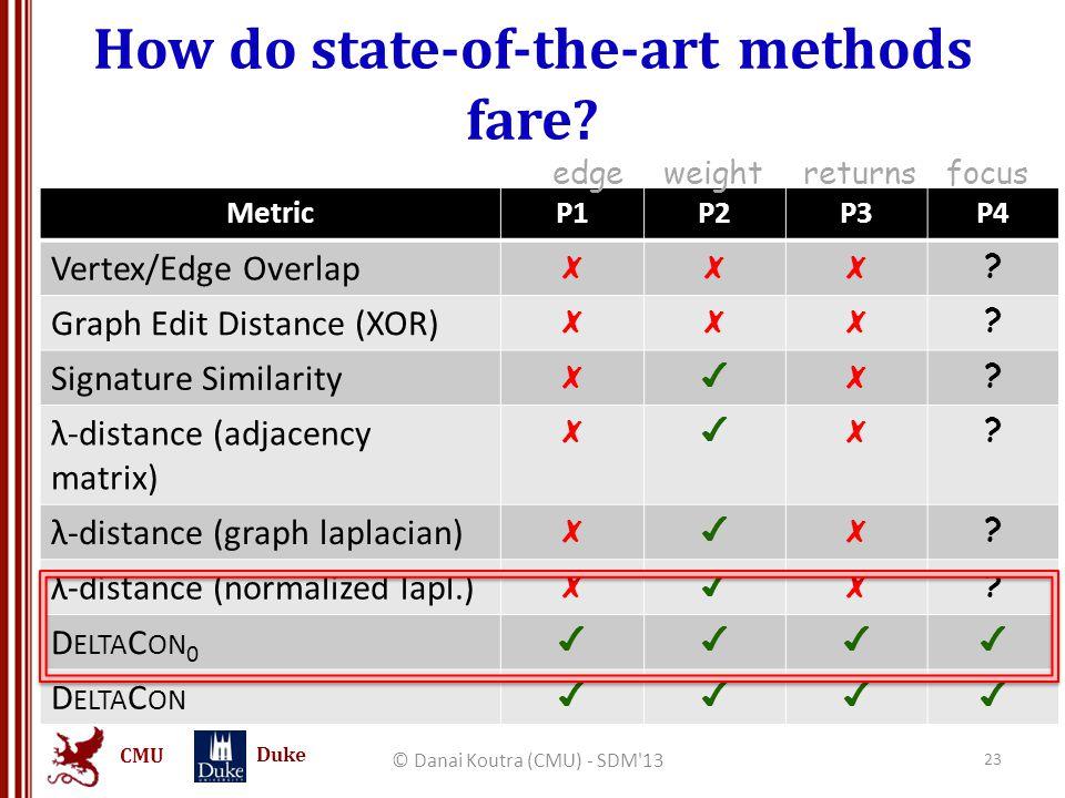 CMU Duke How do state-of-the-art methods fare? © Danai Koutra (CMU) - SDM'13 23 MetricP1P2P3P4 Vertex/Edge Overlap ✗✗✗ ? Graph Edit Distance (XOR) ✗✗✗