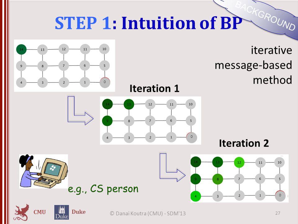 CMU Duke STEP 1: Intuition of BP © Danai Koutra (CMU) - SDM'13 27 BACKGROUND iterative message-based method Iteration 1 Iteration 2 0 0 0 e.g., CS per