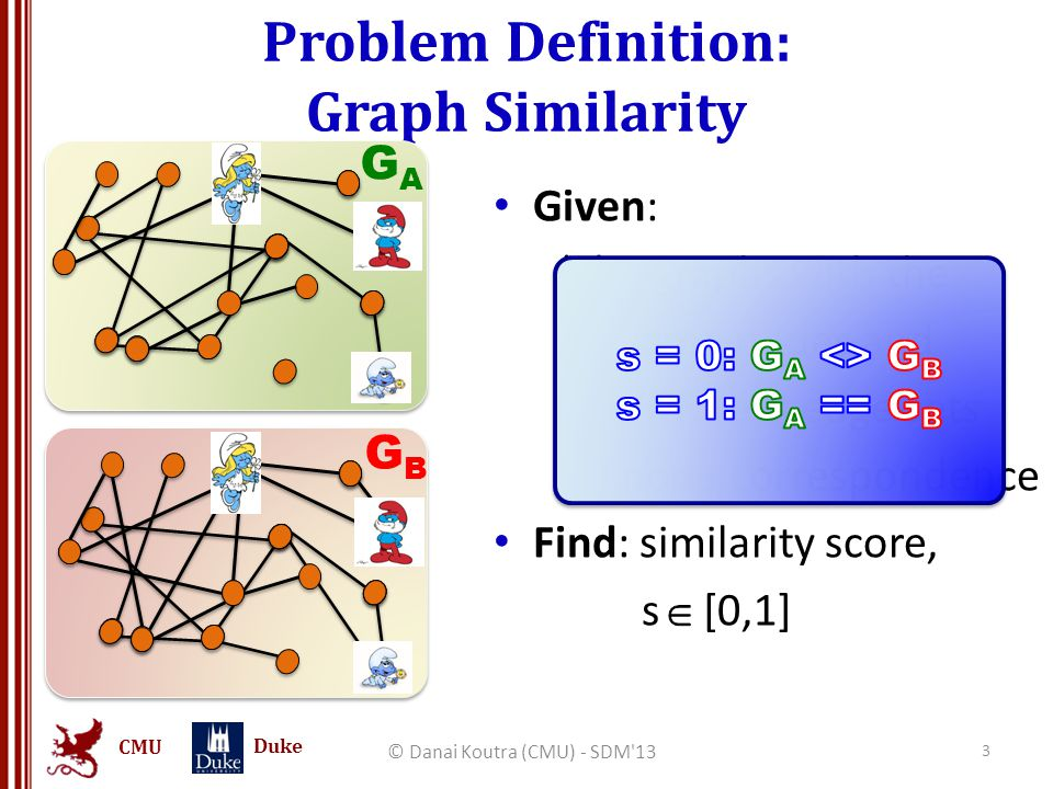 CMU Duke Conclusions Theory  Axioms  Desired Properties Practice  D ELTA C ON algorithm principled intuitive and scalable  Real-world applications  Experiments on synthetic & real graphs © Danai Koutra (CMU) - SDM 13 54 axioms properties linear on input Temporal anomaly detection + brain scans classification