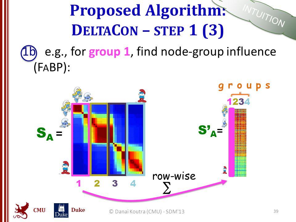CMU Duke Proposed Algorithm: D ELTA C ON – STEP 1 (3) © Danai Koutra (CMU) - SDM'13 39 1b e.g., for group 1, find node-group influence (F A BP): S' A