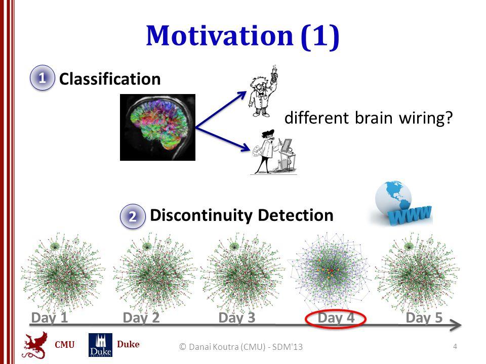 CMU Duke Motivation (2) © Danai Koutra (CMU) - SDM 13 5 Intrusion detection 4 4 Behavioral Patterns 3 3 FB message graph vs.