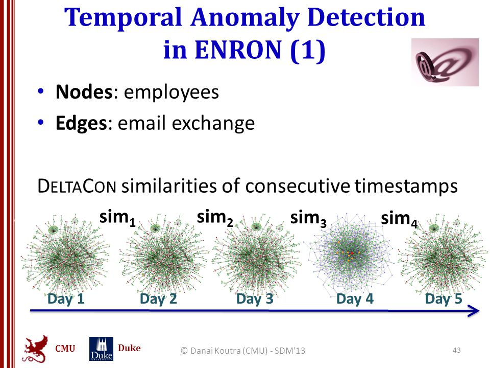 CMU Duke Temporal Anomaly Detection in ENRON (1) © Danai Koutra (CMU) - SDM'13 43 Nodes: employees Edges: email exchange D ELTA C ON similarities of c