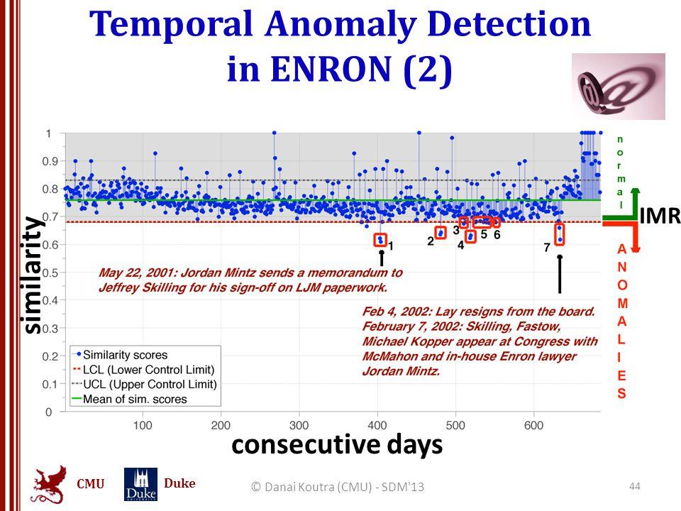 CMU Duke Temporal Anomaly Detection in ENRON (2) © Danai Koutra (CMU) - SDM'13 44 similarity consecutive days IMR