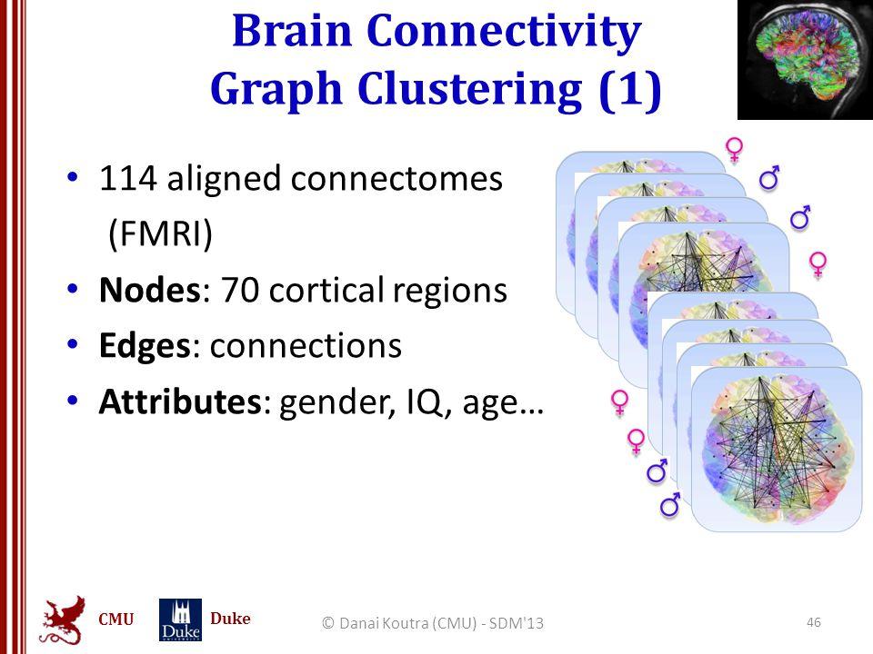 CMU Duke Brain Connectivity Graph Clustering (1) © Danai Koutra (CMU) - SDM'13 46 114 aligned connectomes (FMRI) Nodes: 70 cortical regions Edges: con