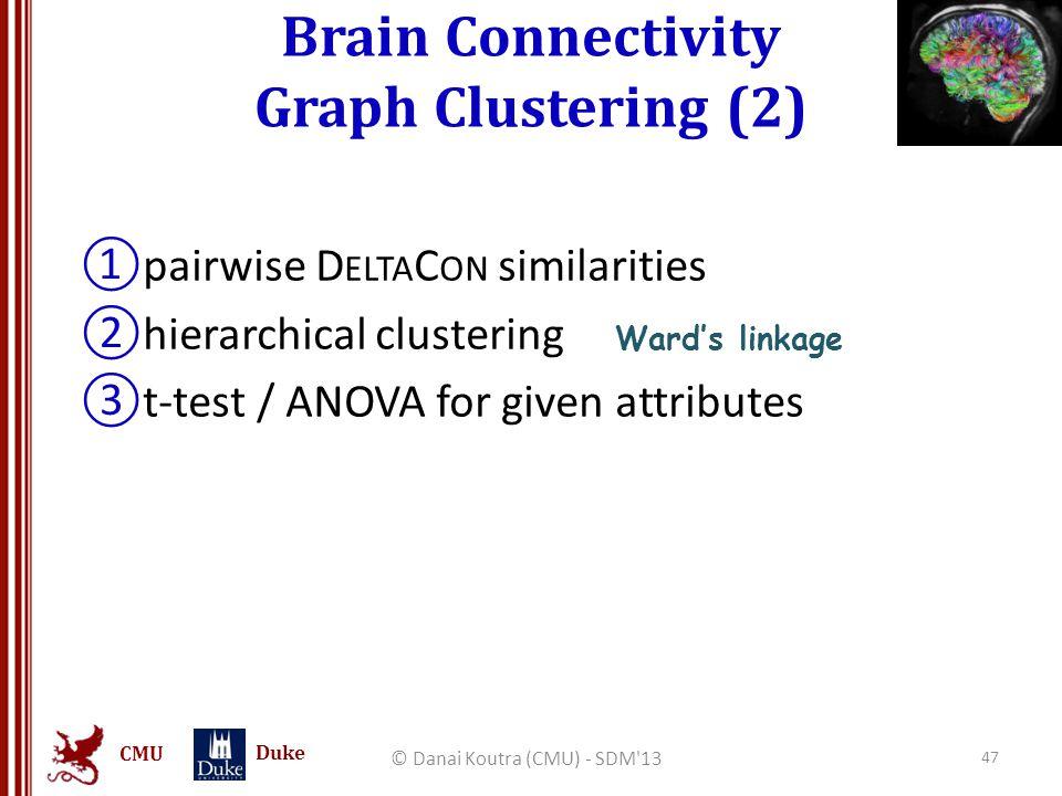 CMU Duke Brain Connectivity Graph Clustering (2) © Danai Koutra (CMU) - SDM'13 47 ①pairwise D ELTA C ON similarities ②hierarchical clustering ③t-test