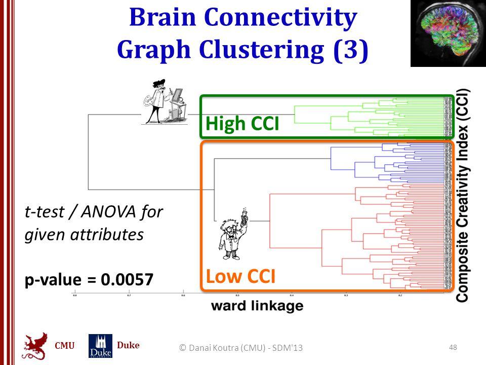 CMU Duke Brain Connectivity Graph Clustering (3) © Danai Koutra (CMU) - SDM'13 48 High CCI Low CCI t-test / ANOVA for given attributes p-value = 0.005