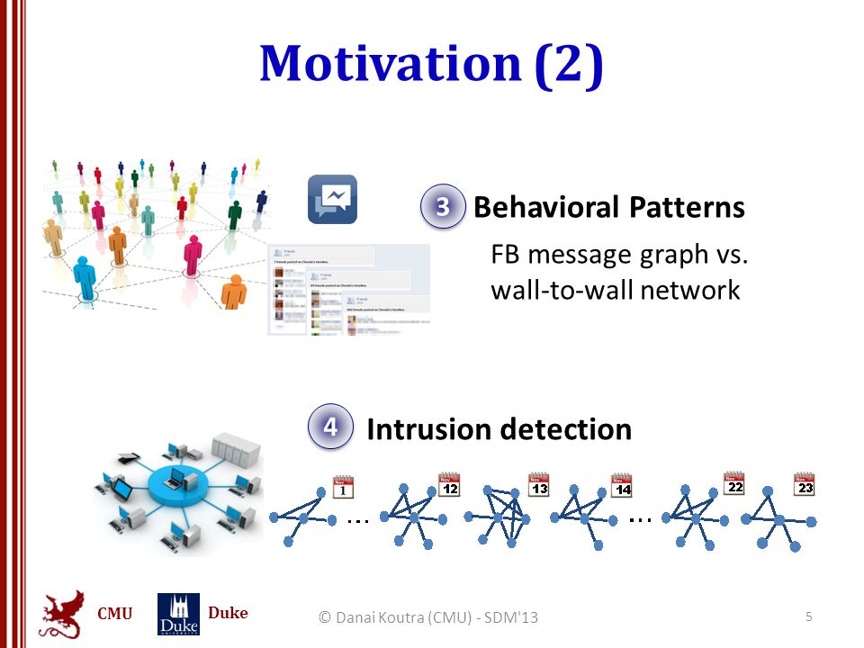 CMU Duke Motivation (2) © Danai Koutra (CMU) - SDM 13 5 Intrusion detection 4 4 Behavioral Patterns 3 3 FB message graph vs.