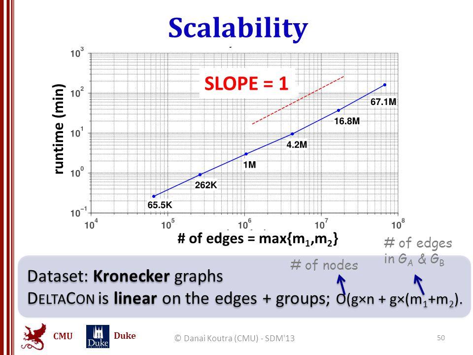CMU Duke Scalability Dataset: Kronecker graphs D ELTA C ON is linear on the edges + groups; O(g×n + g×(m 1 +m 2 ). Dataset: Kronecker graphs D ELTA C